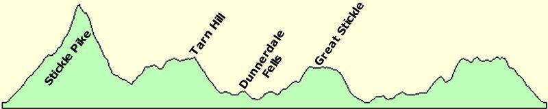 Dunnerdale Fells Elevation