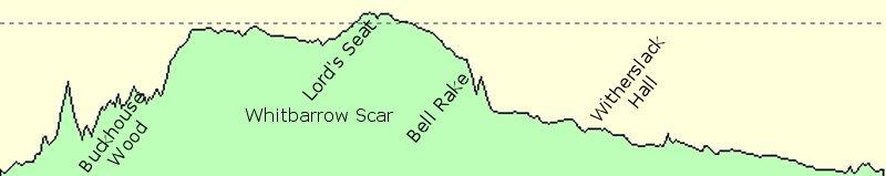 Whitbarrow Scar Elevation
