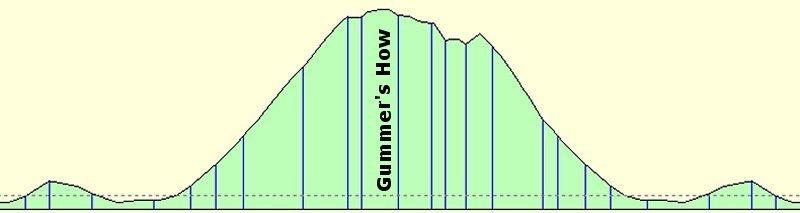 Gummer's How profile