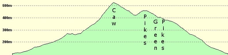 Elevation profile of the route.